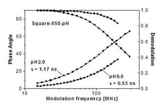 Frequency responses of Square-650-pH at acidic and basic pH
