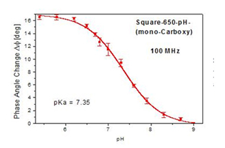 Phase angle changes vs. pH for Square-650-pH measured at 100 MHz