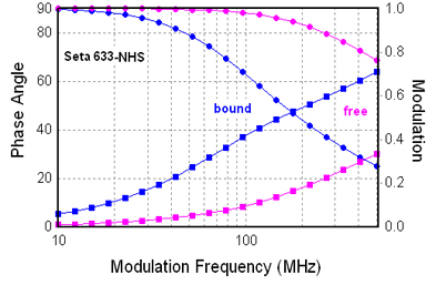 Comparison of the frequency responses of Seta-633 before and after binding to protein or oligos