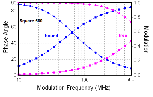 Comparison of the frequency responses of Square-660-NHS before and after binding to protein or oligos