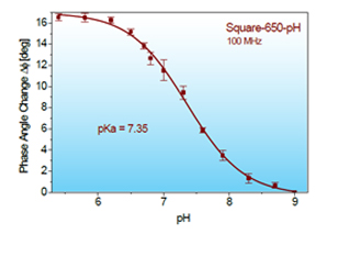 pH dependent changes in Phase Angles of Square-650-pH at 100 MHz