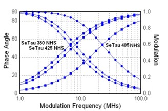Frequency responses (phase and modulation) for SeTau-380, SeTau-405 and SeTau-425