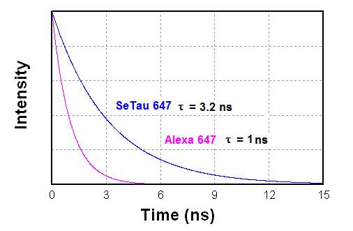 Intensity decays of SeTau-647-NHS in aqueous buffer solution pH 7.4 in comparison to Alexa 647
