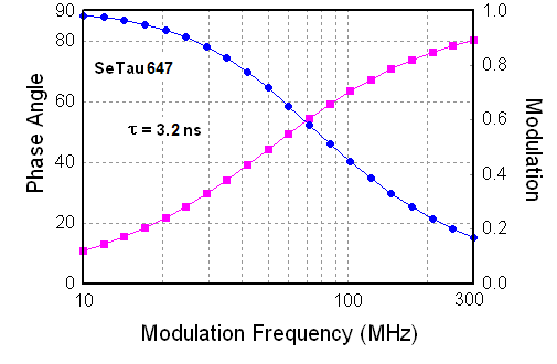 Frequency responses of SeTau-647-NHS in aqueous buffer solution pH 7.4